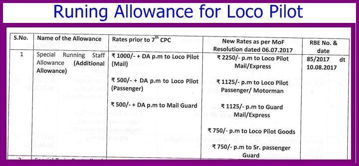 Loco Pilot Salary includes runing Allowance .
